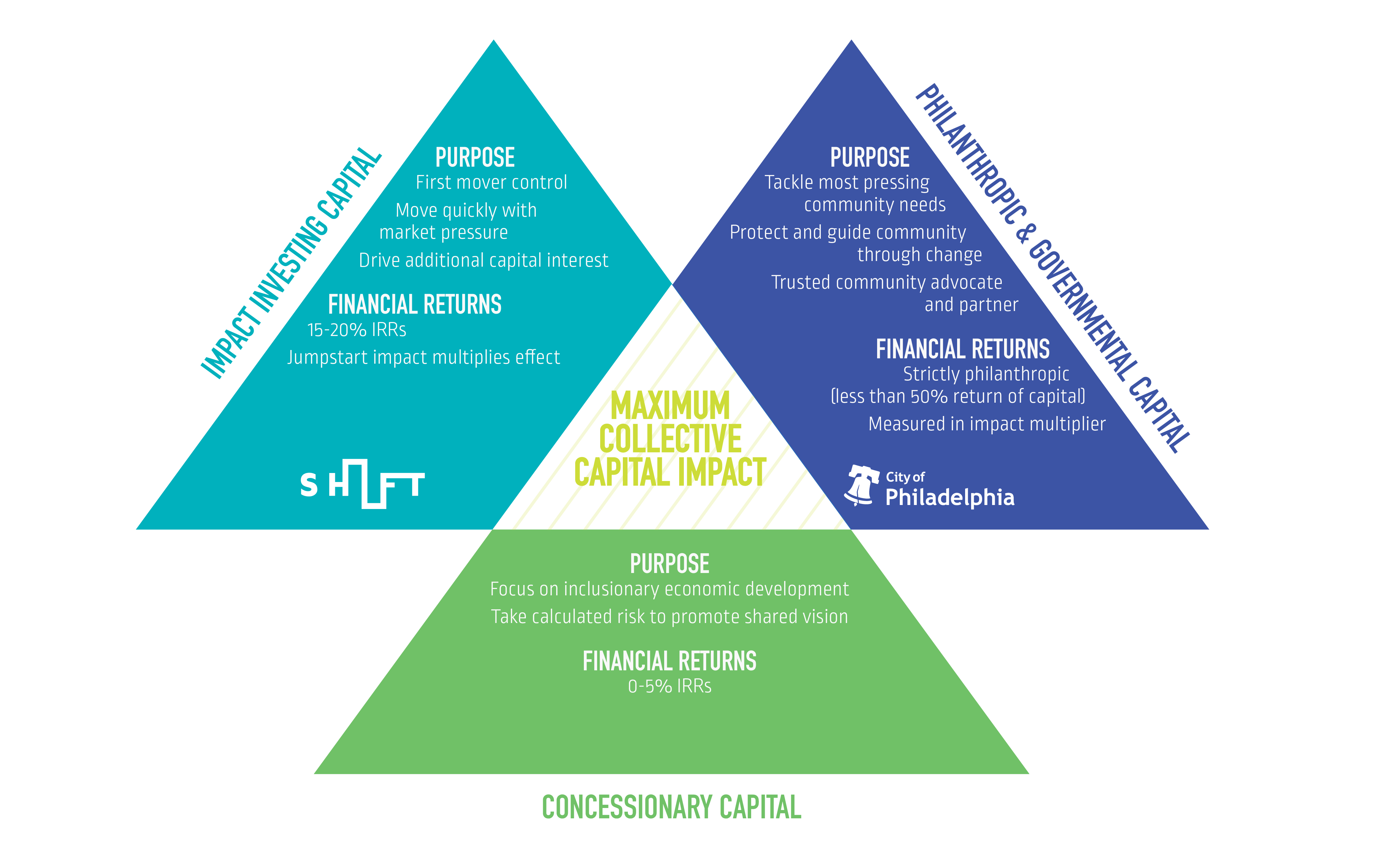 SHIFT collective capital approach